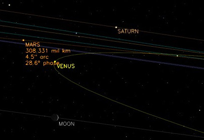 The view from Earth - the planetary lineup in orbital perspective