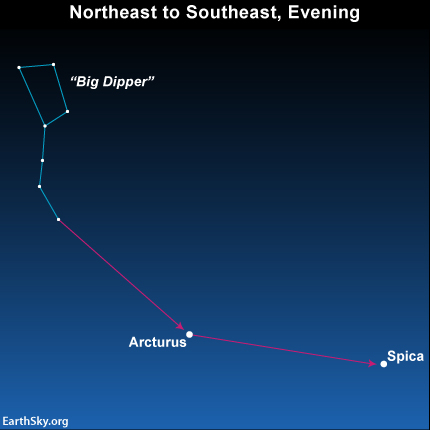 Follow the dipper arc to Arcturus, then spike to Spica